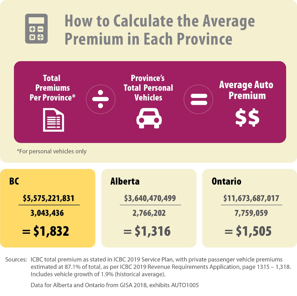 Bc Drivers Continue To Pay The Highest Auto Insurance Premiums In Canada