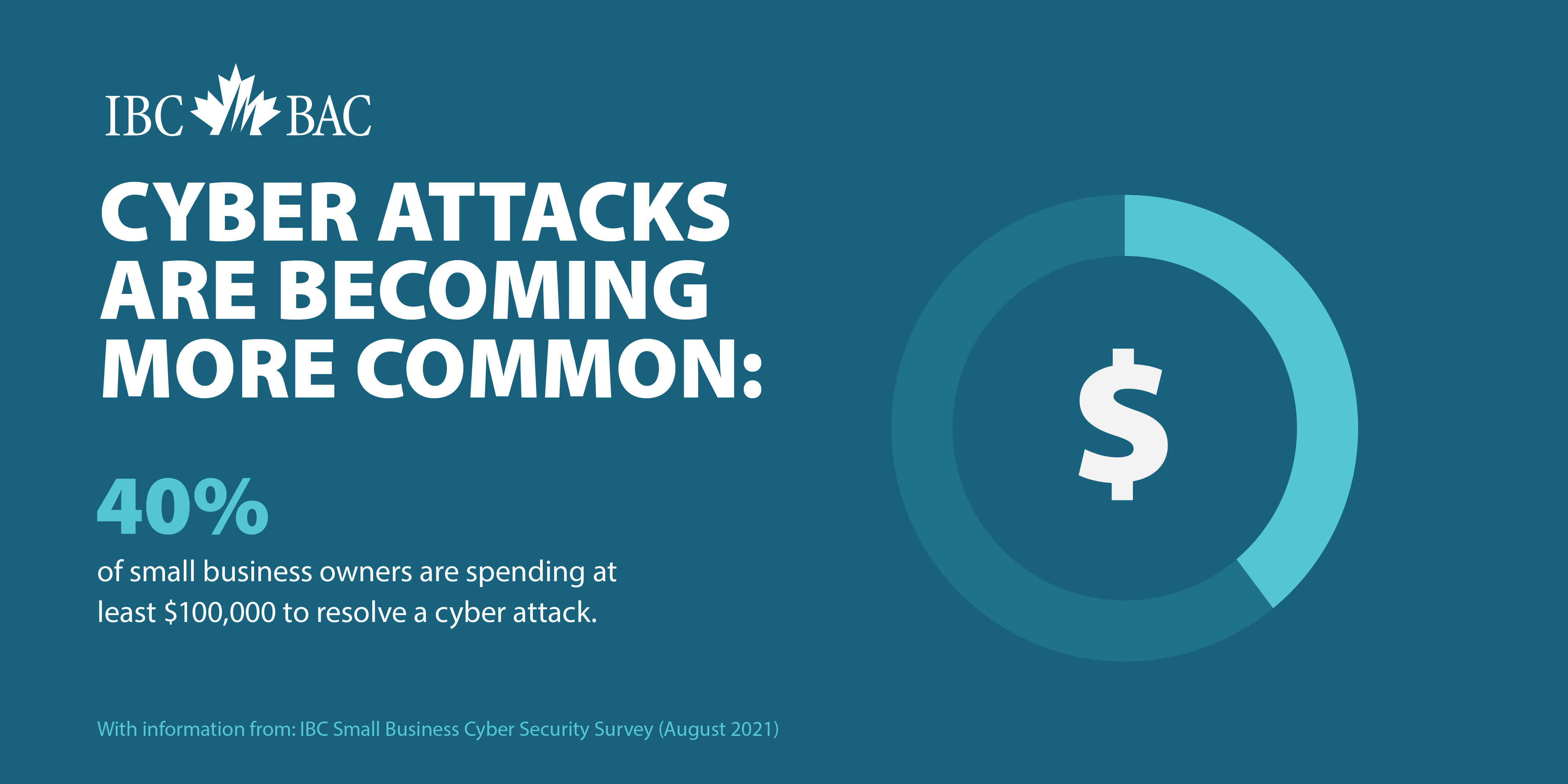 Cyber attacks are becoming more common