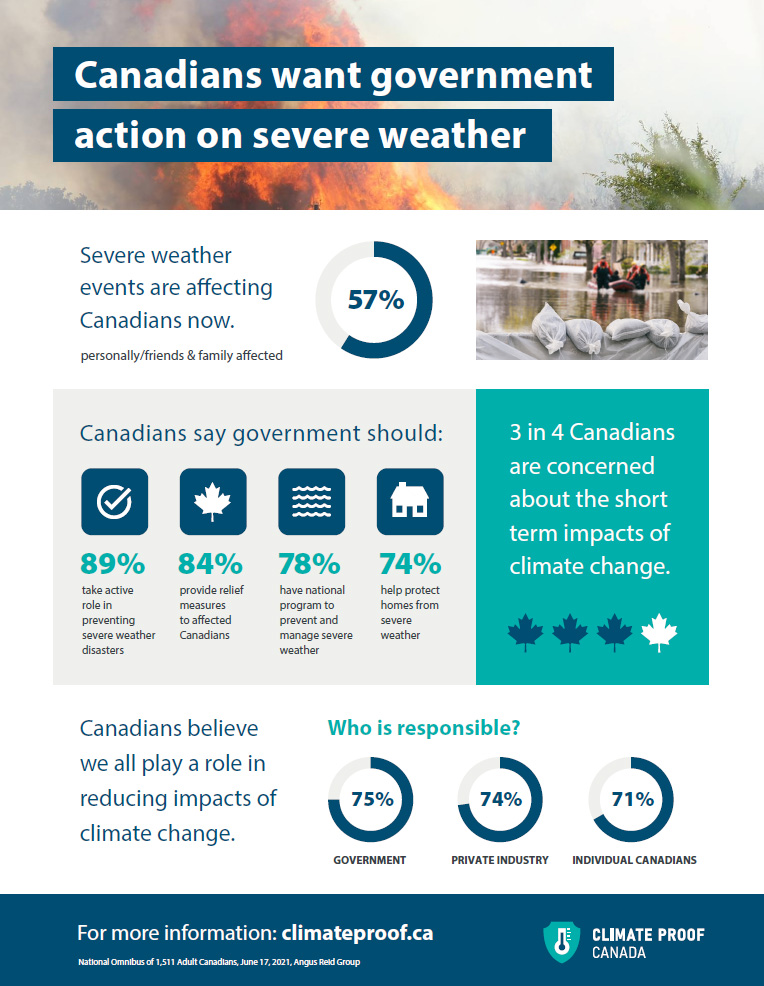 Climate Proof Canada - Infographic