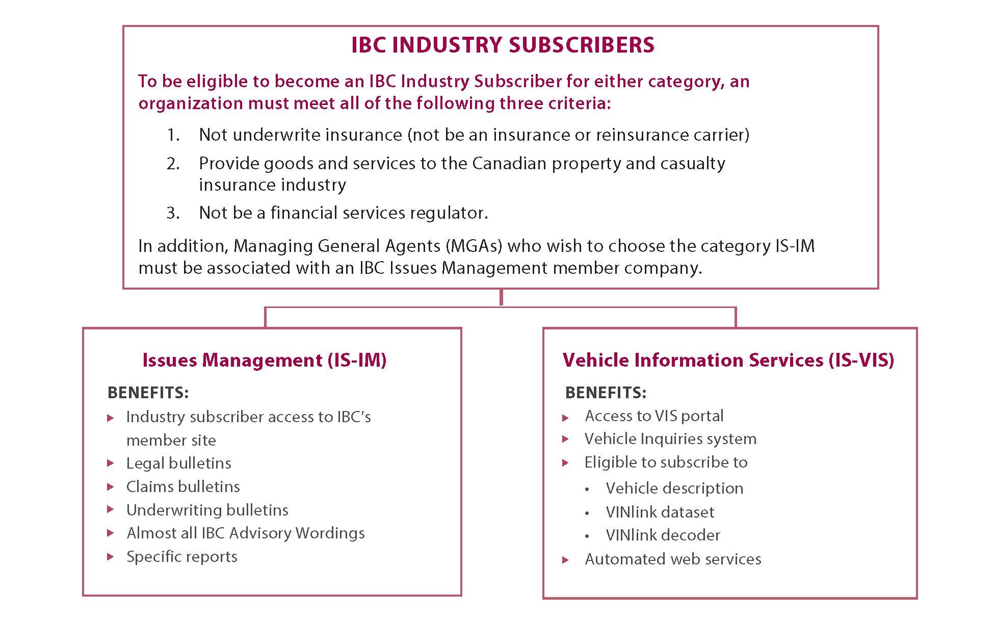 Eligibility and Benefits of Industry Subscription