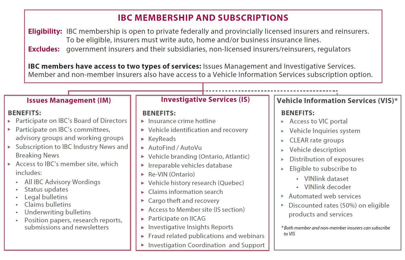 IBC Membership and Subscriptions
